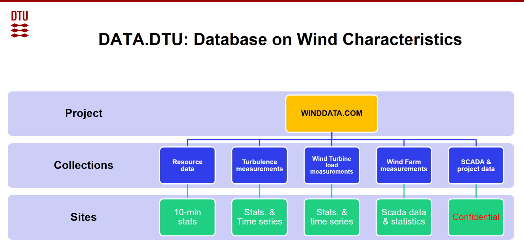 intro/DATA-DTU-structure.png